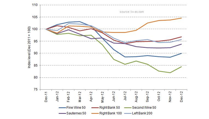 wine-market-chart